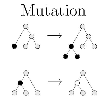 Function tree mutation