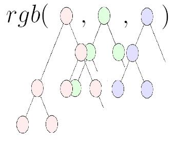 An RGB tree