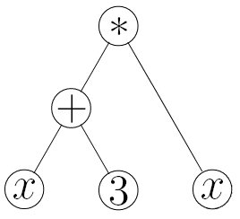 Simple example of a function tree